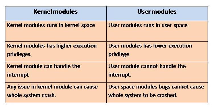 kernel-vs-user-module