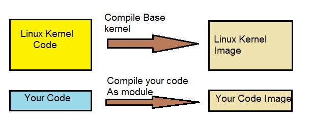kernel_module