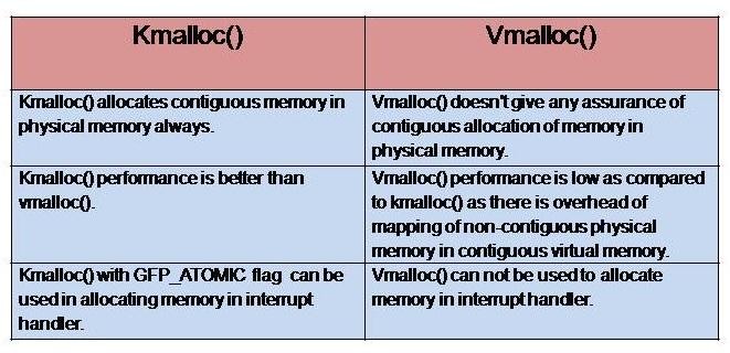 kmalloc_vs_vmalloc