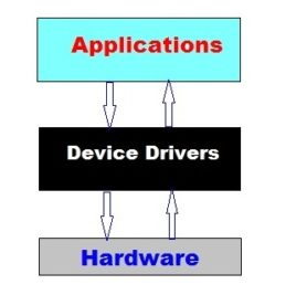 Device Driver Basic structure