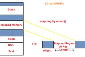 linux-mmap