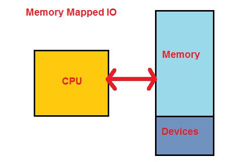 memory-mapped-io