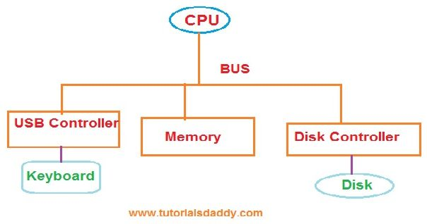 cpu_conneted_to_devices-1