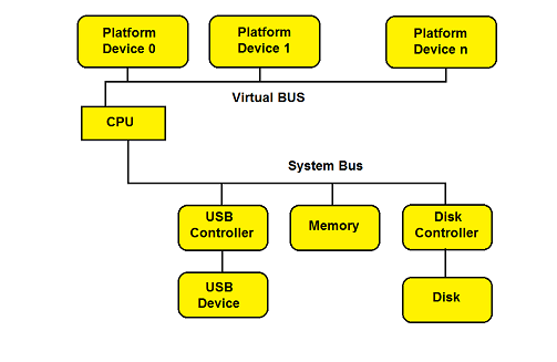 platfrom_device_connected-to_cpu