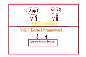 Camera Sensor Driver Training
